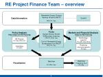 re project finance team overview