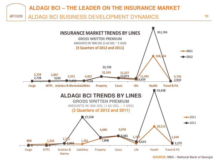 ALDAGI BCI – THE LEADER ON THE INSURANCE MARKET