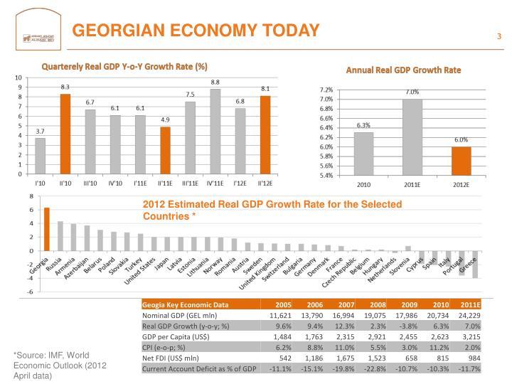 Georgian economy today