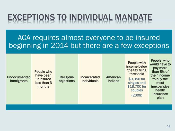Exceptions to Individual Mandate