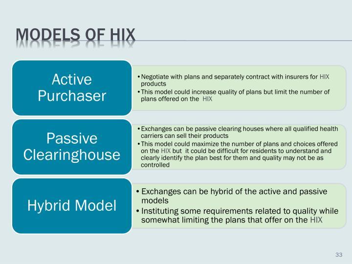 Models of HIX