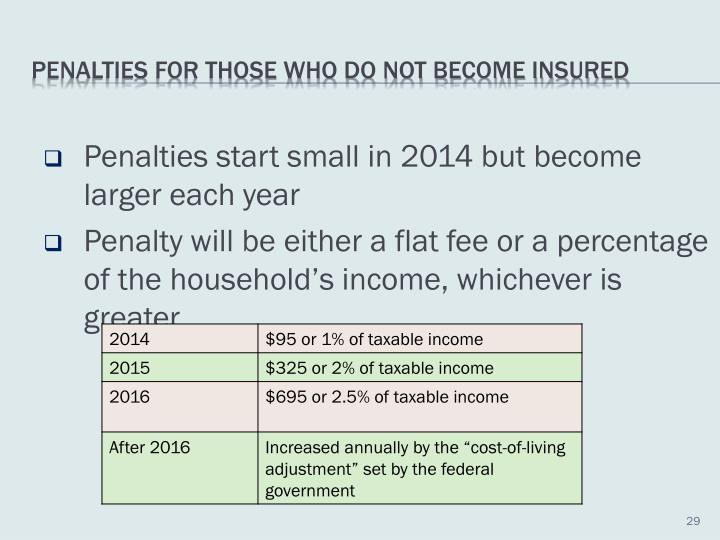 Penalties start small in 2014 but become larger each year