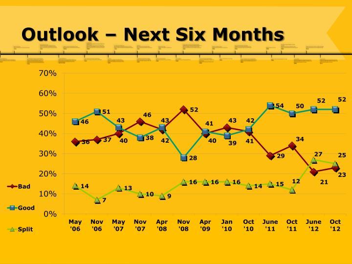 Outlook – Next Six Months