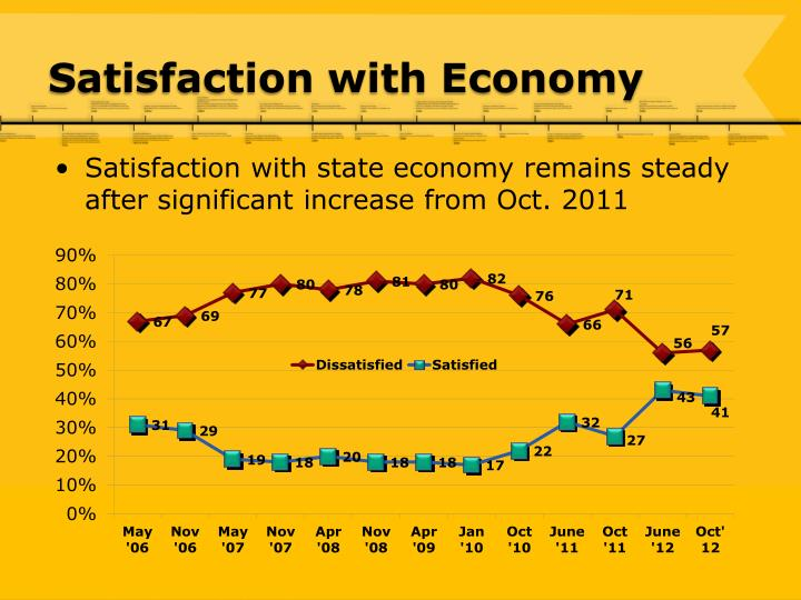 Satisfaction with Economy