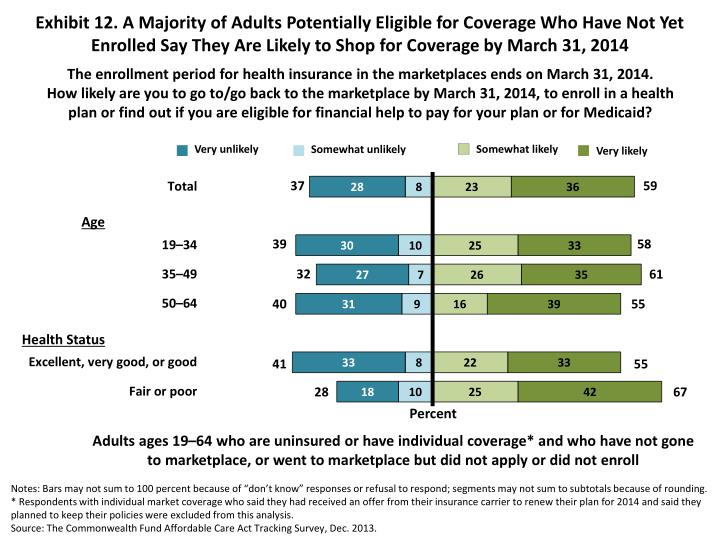 Exhibit 12. A Majority of Adults Potentially Eligible for Coverage Who Have Not Yet Enrolled Say They Are Likely to Shop for Coverage by March 31, 2014
