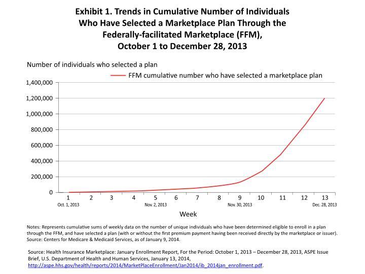 Exhibit 1. Trends in Cumulative Number of Individuals
