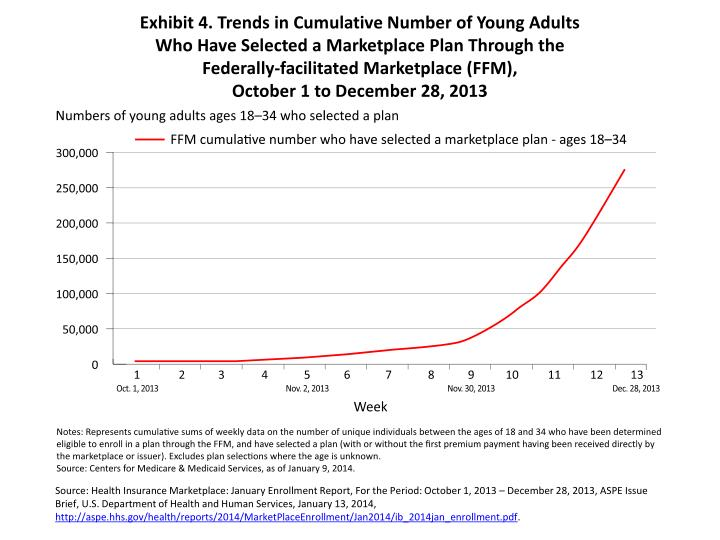 Exhibit 4. Trends in Cumulative Number of Young Adults