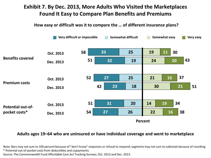 Exhibit 7. By Dec. 2013, More Adults Who Visited the Marketplaces