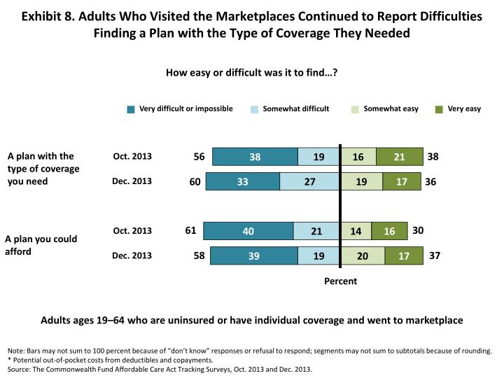 Exhibit 8. Adults Who Visited the Marketplaces Continued to Report Difficulties Finding a Plan with the Type of Coverage They Needed
