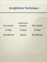 invigilation technique