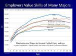 employers value skills of many majors