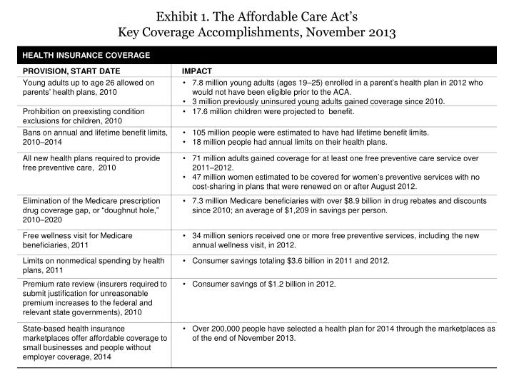 exhibit 1 the affordable care act s key coverage accomplishments november 2013 n.