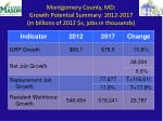 montgomery county md growth potential summary 2012 2017 in billions of 2012 s jobs in thousands