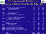 net new jobs with bachelor s or above in montgomery county md 2012 2017