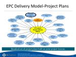 epc delivery model project plans