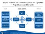 project technical and commercial factors are aligned for project success and certainty