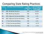 comparing state rating practices