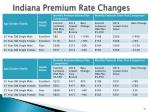 indiana premium rate changes