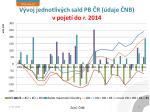 v voj jednotliv ch sald pb r daje nb v pojet do r 2014