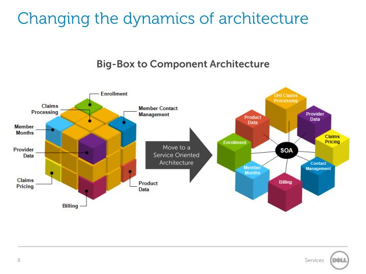 Changing the dynamics of architecture