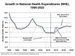growth in national health expenditures nhe 1990 2022