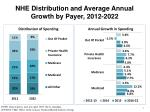 nhe distribution and average annual growth by payer 2012 2022
