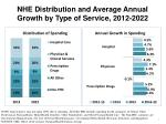 nhe distribution and average annual growth by type of service 2012 2022