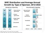 nhe distribution and average annual growth by type of sponsor 2012 2022