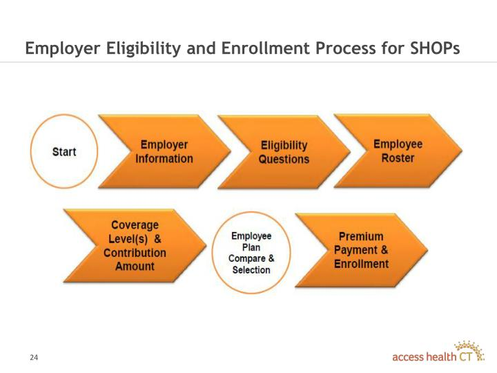 Employer Eligibility and Enrollment Process for