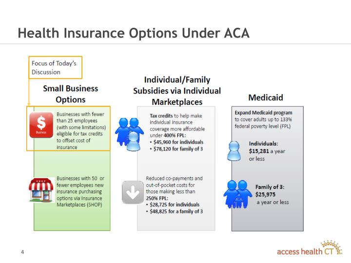 Health Insurance Options Under ACA