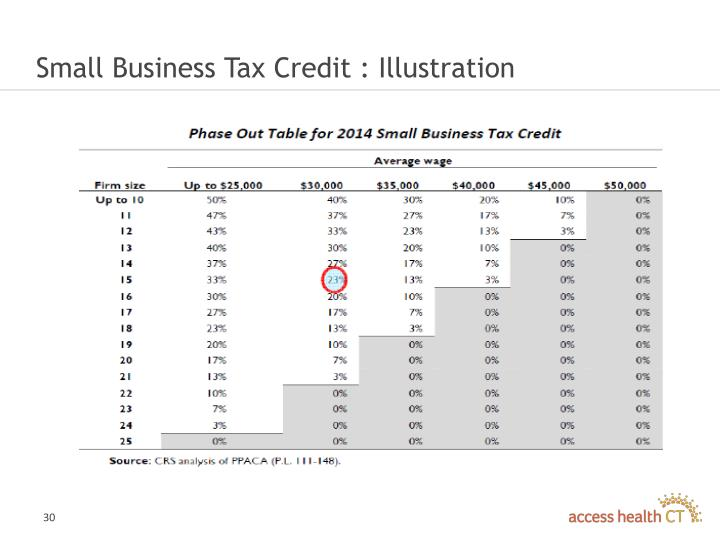 Small Business Tax Credit : Illustration