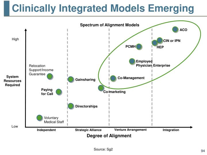 Clinically Integrated Models Emerging