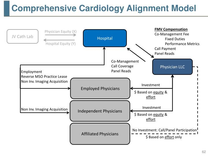 Comprehensive Cardiology Alignment Model