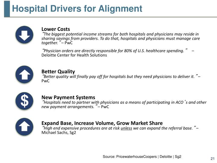 Hospital Drivers for Alignment