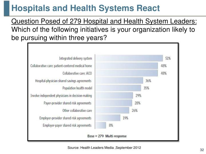 Hospitals and Health Systems React