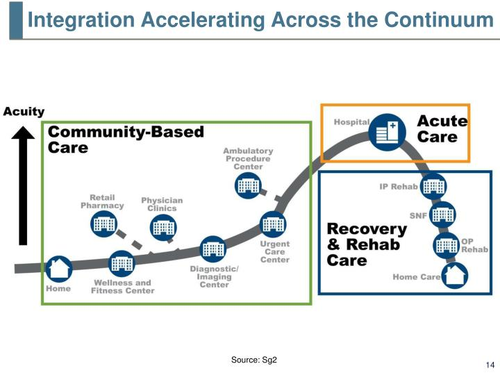 Integration Accelerating Across the Continuum