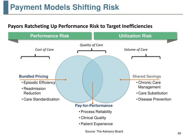Payment Models Shifting Risk