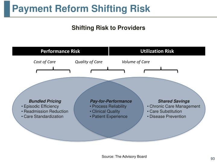 Payment Reform Shifting Risk