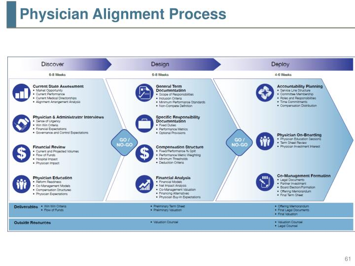 Physician Alignment Process
