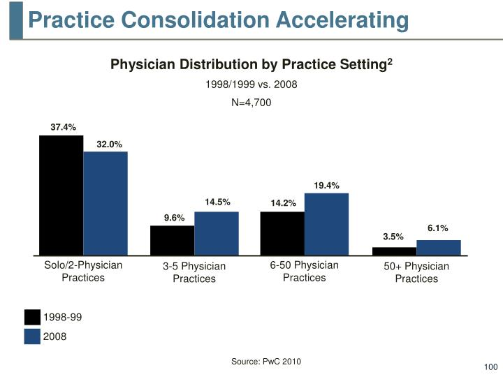 Practice Consolidation Accelerating