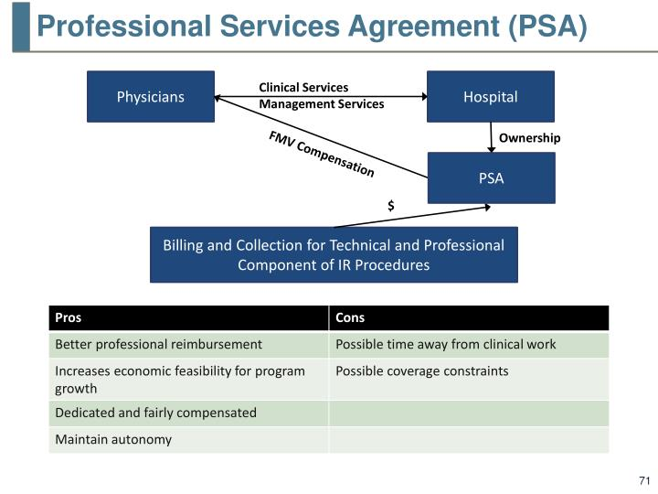 Professional Services Agreement (PSA)