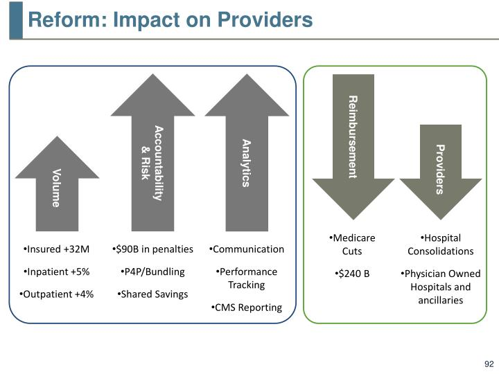 Reform: Impact on Providers