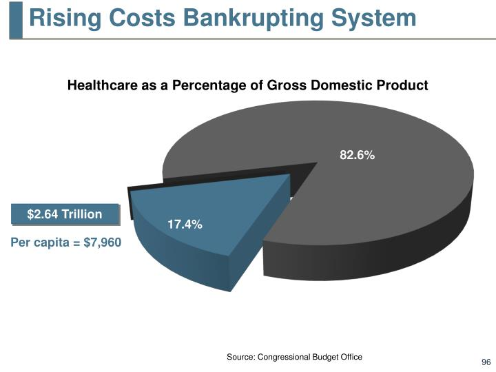 Rising Costs Bankrupting System