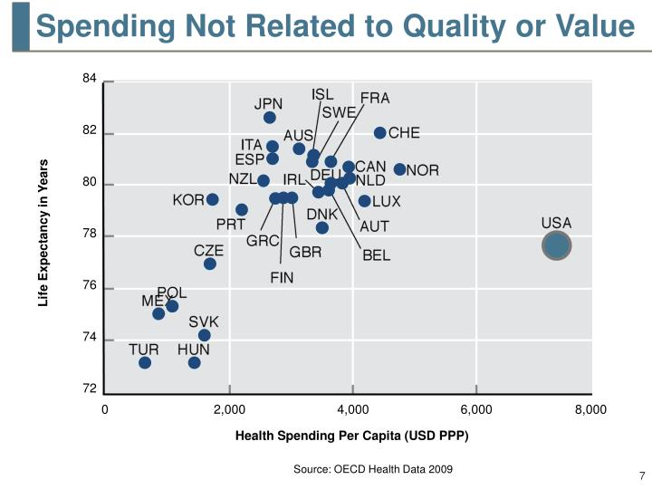 Spending Not Related to Quality or Value