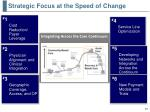 strategic focus at the speed of change