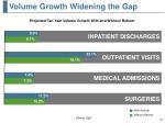 volume growth widening the gap