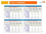 3 year in mypbas