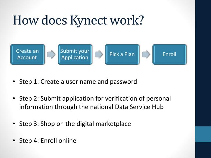 How does Kynect work?