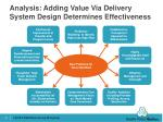 analysis adding value via delivery system design determines effectiveness