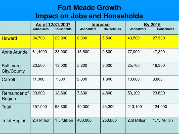 Fort Meade Growth
